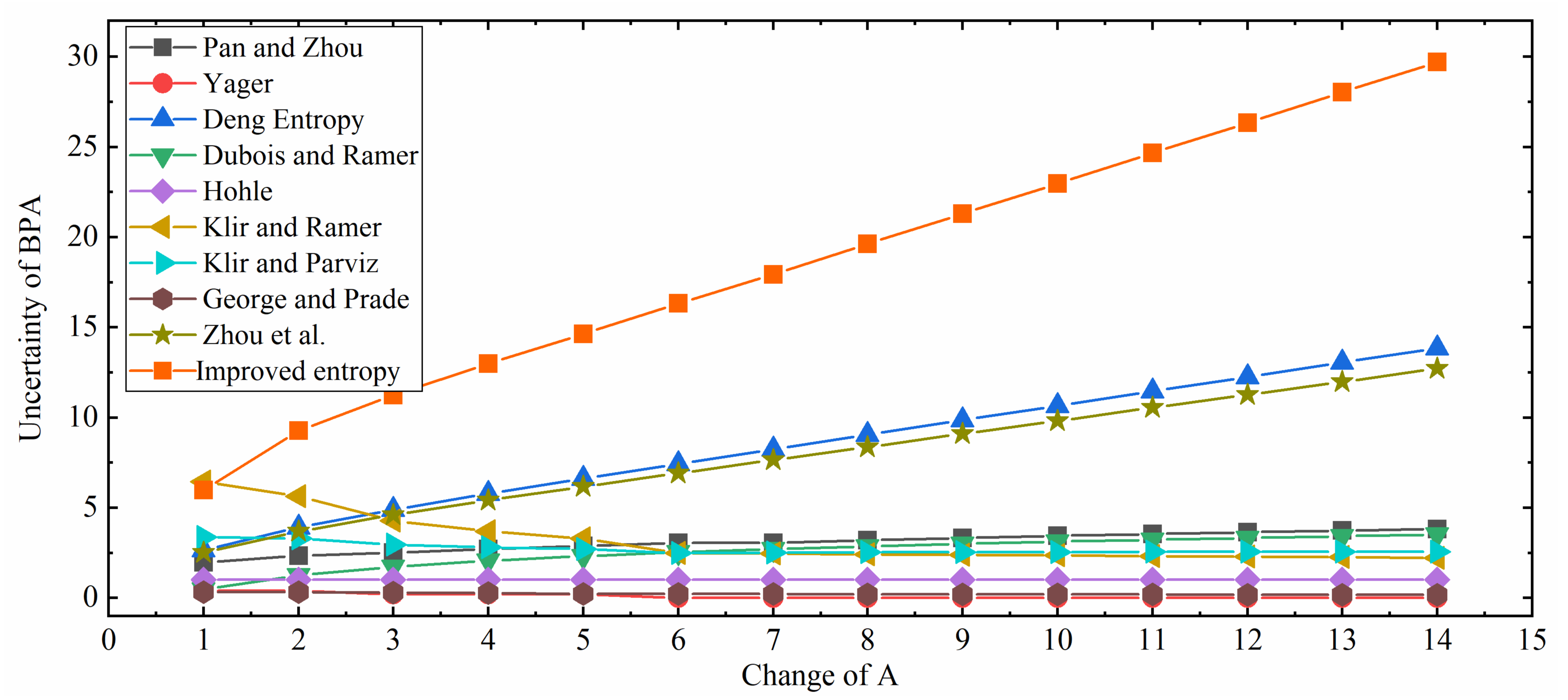 Entropy Free Full Text An Improved Belief Entropy To Measure Uncertainty Of Basic Probability Assignments Based On Deng Entropy And Belief Interval Html