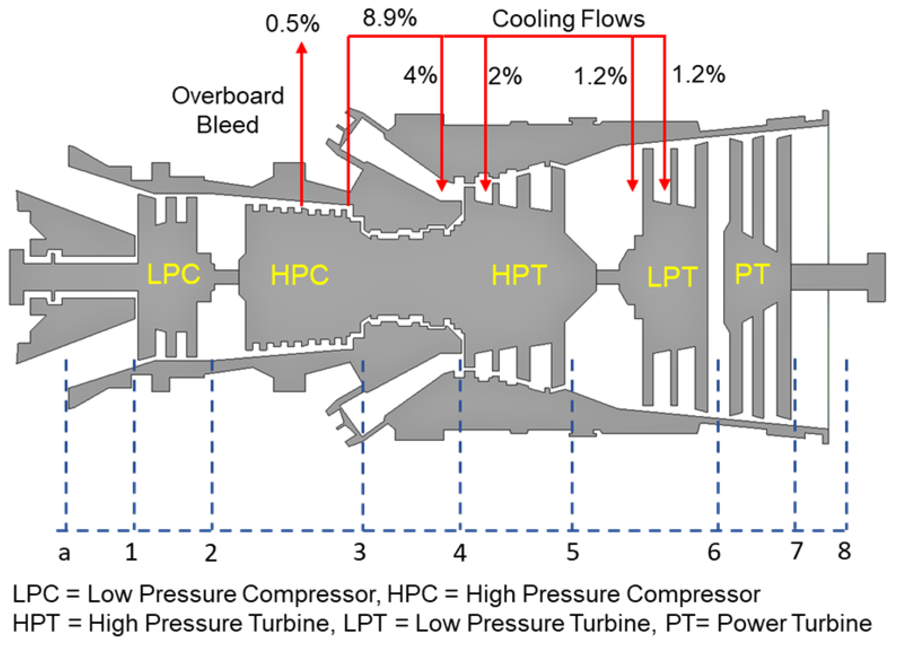 Entropy Free Full Text Investigation Of The Combined Effect Of Variable Inlet Guide Vane Drift Fouling And Inlet Air Cooling On Gas Turbine Performance Html