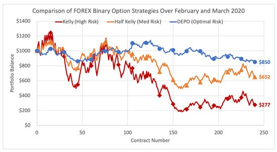 binary options strategies 2021 nfl