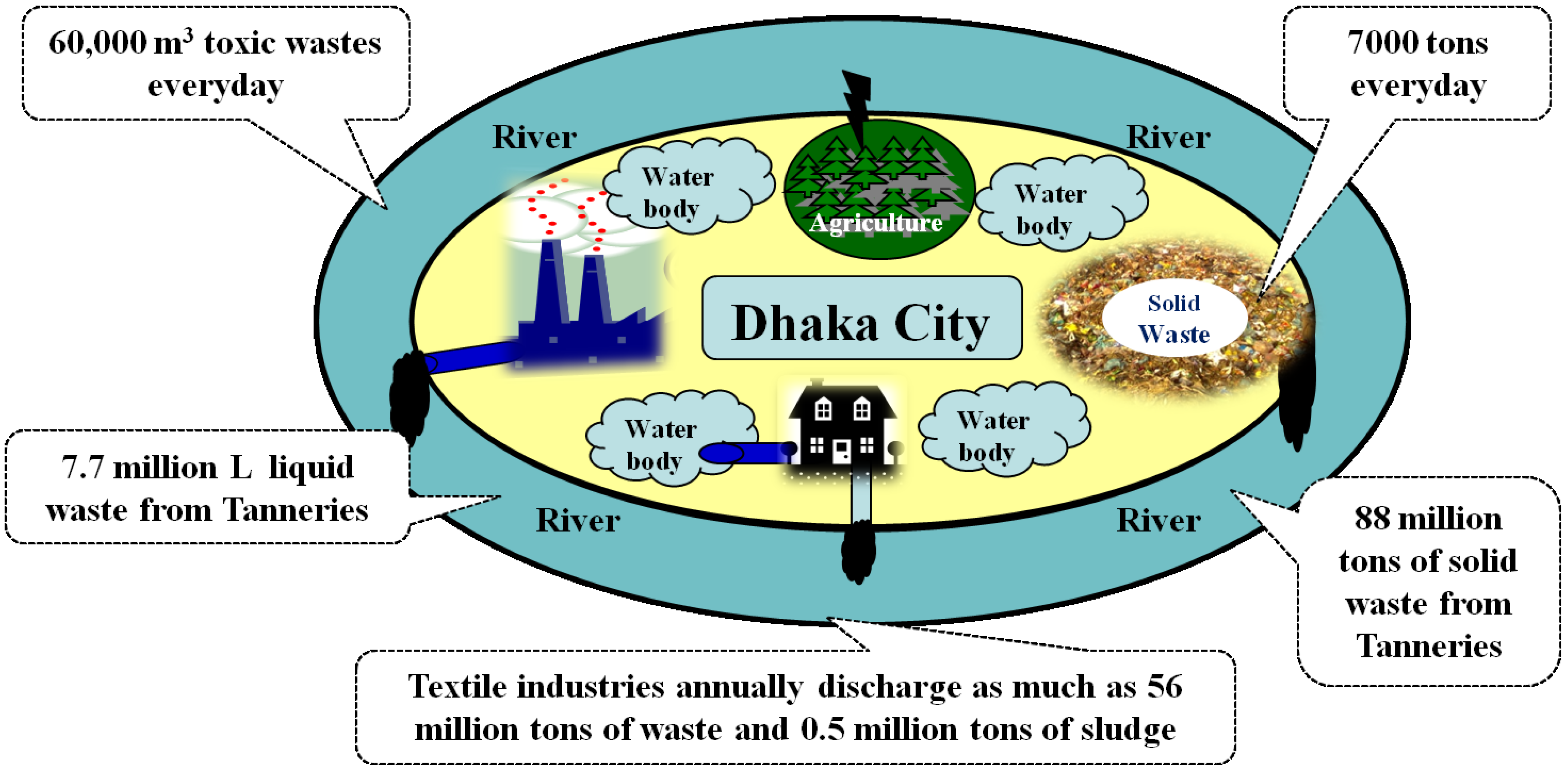water pollution dhaka city essay Pollution conditions of dhaka city air pollution 7917 high drinking water  pollution and inaccessibility 7250 high dissatisfaction with garbage.
