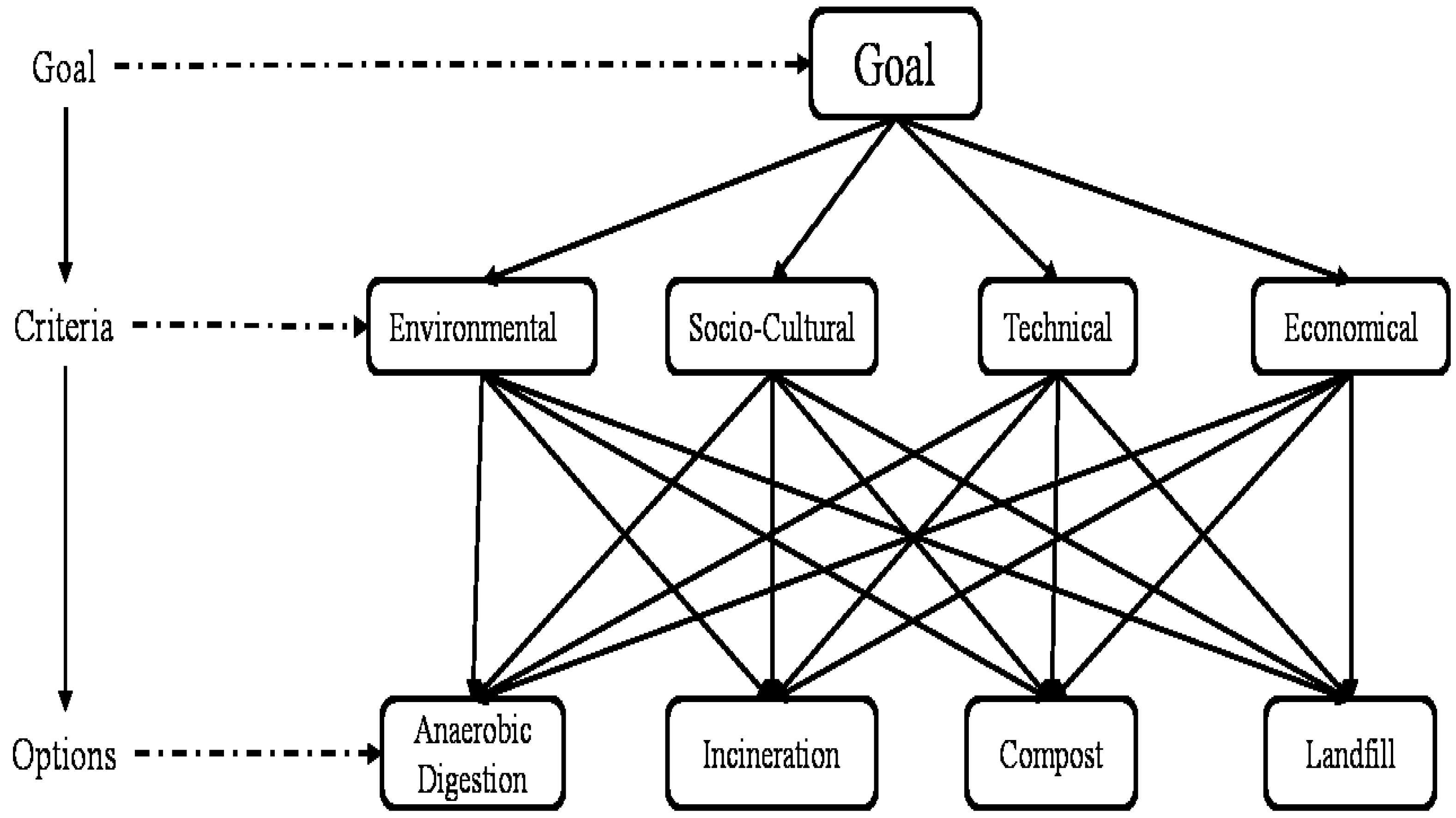 use of multi criteria decision analysis in Acera project 0607 and 0610 title uses and misuses of multi-criteria  decision analysis (mcda) in environmental decision-making author(s) /  address (es.