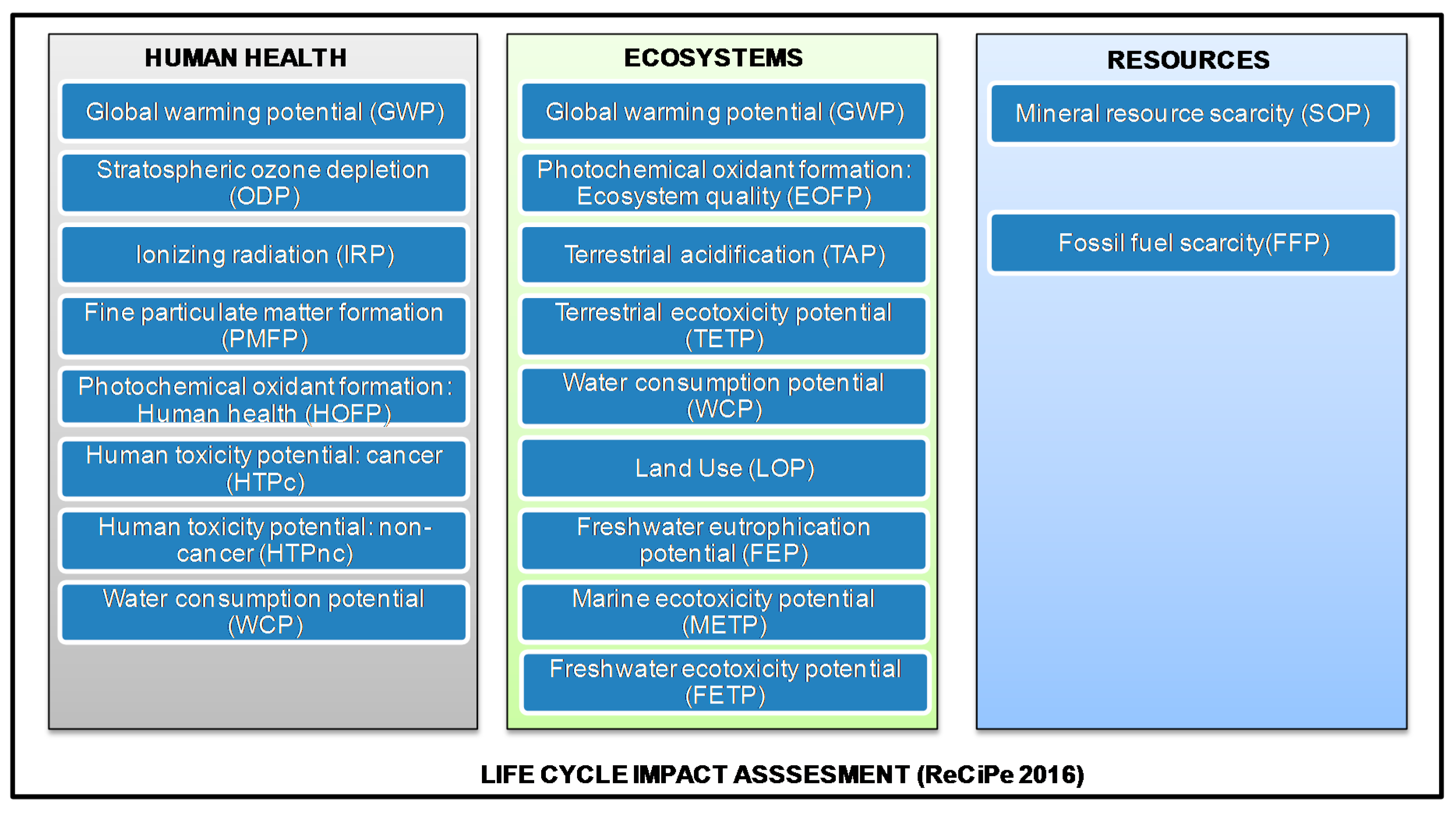 Environments | Free Full-Text | Life Cycle Assessment and