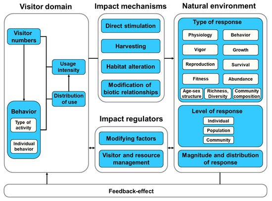Environments | An Open Access Journal from MDPI