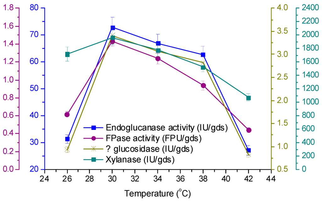 effect of temperature on fermentation pdf