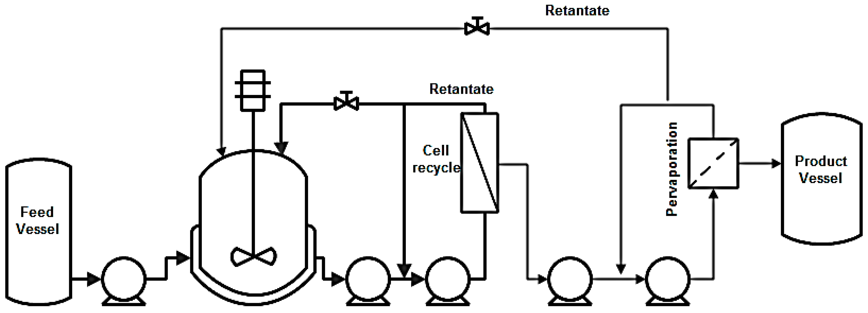 Fermentation Free Full Text A Review Of Process Design