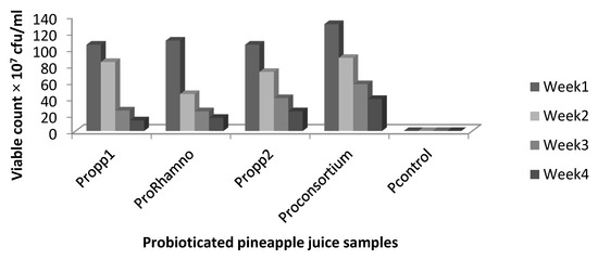 saccarification of pineapple Effect of pre-treatments on the saccharification of pineapple waste as a potential source for vinegar production.