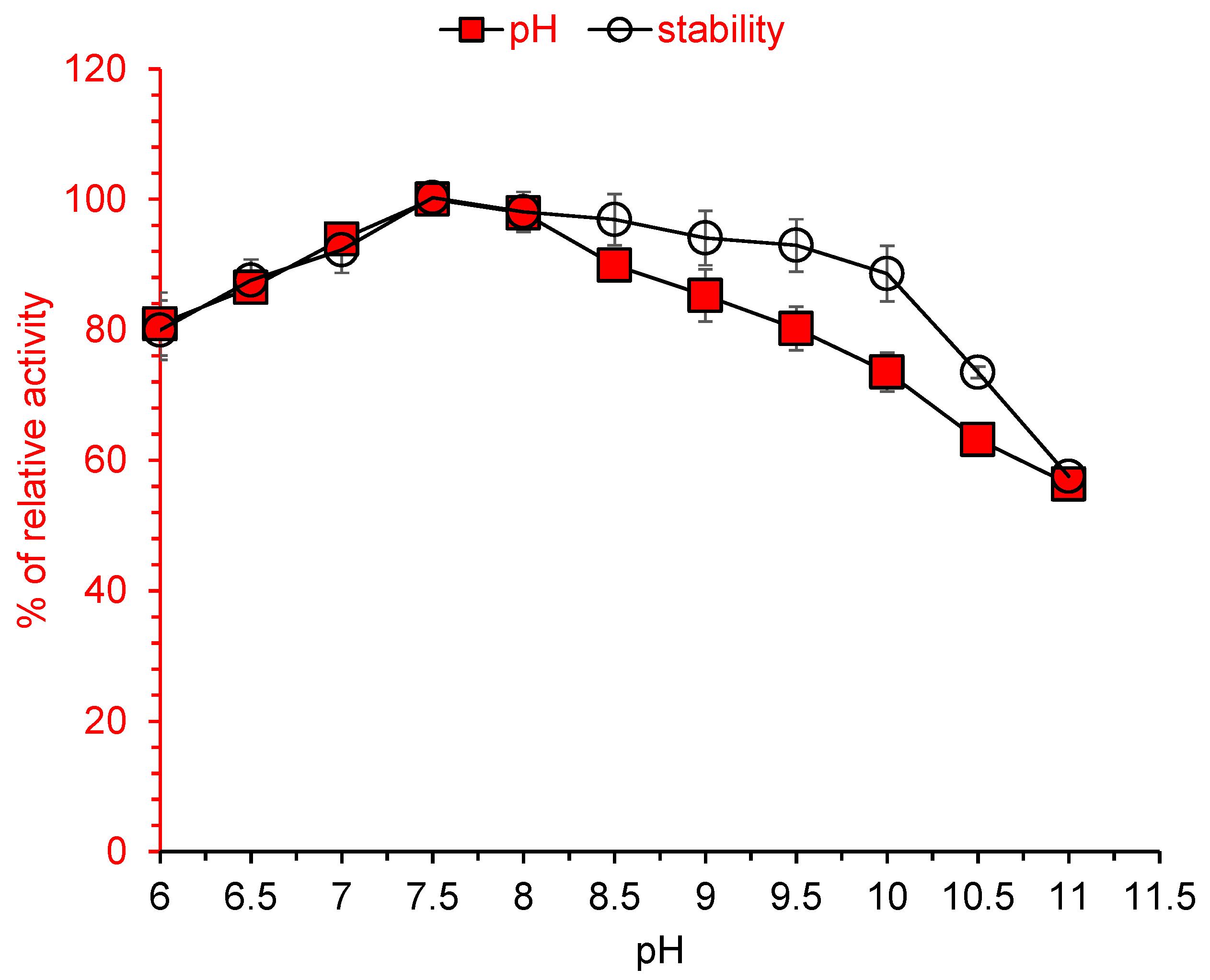 amylase activity effect of ph