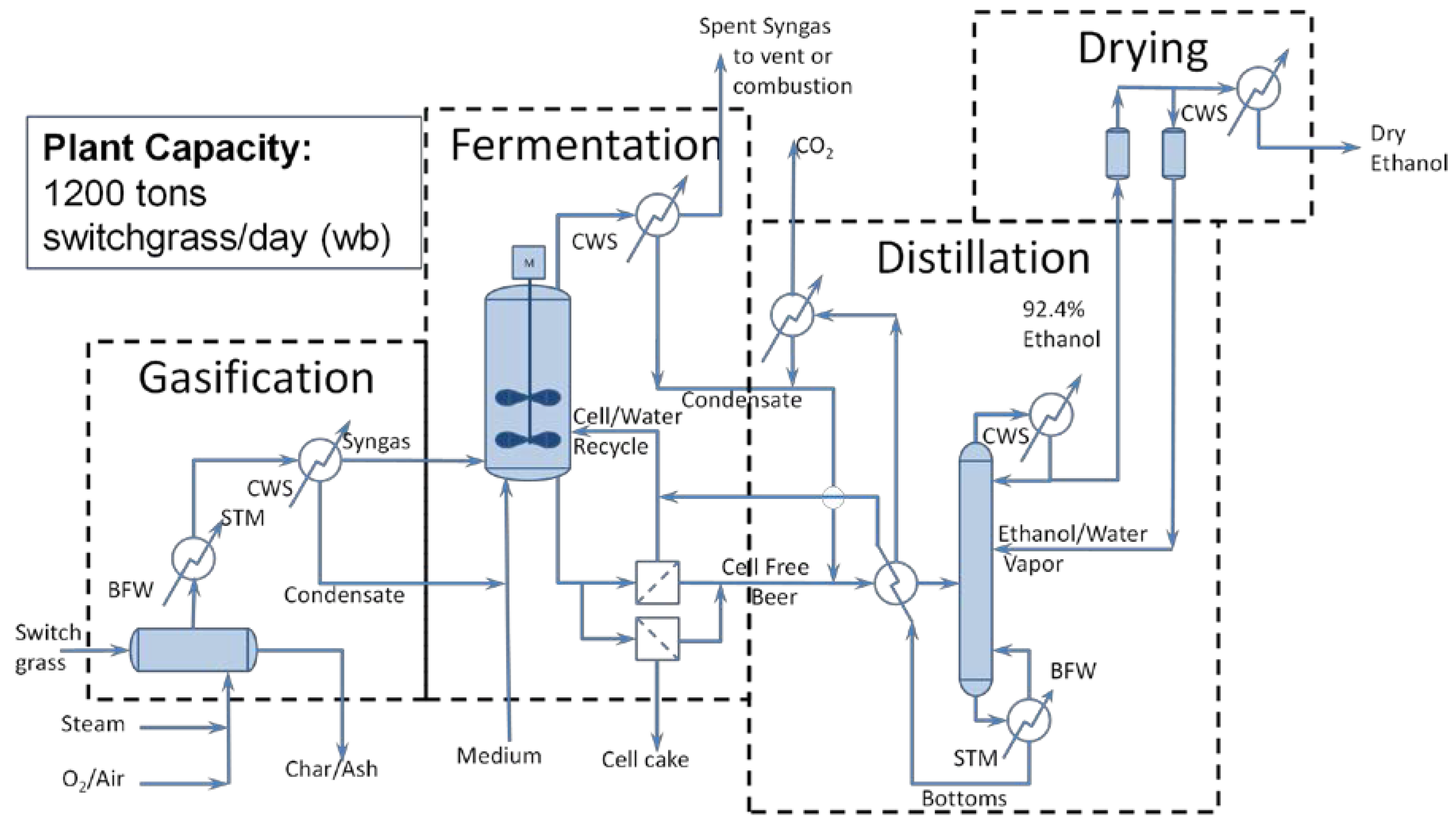 an analysis of the process of fermentation For conversion to hydrogen and methane through a fermentation process   furthermore, as result of economic calculation analysis, this biohythane system.