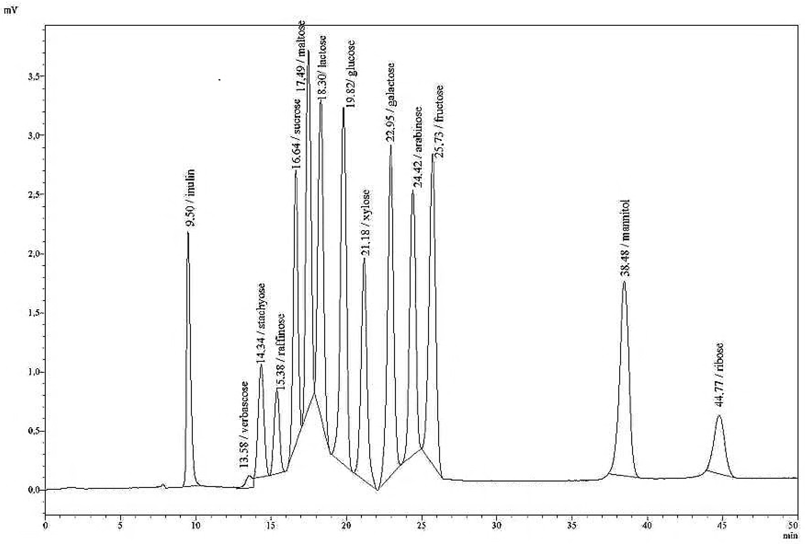 fermentation of carbohydrates ethanol from sucrose essay The missing reactions are those that convert sucrose to glucose and pyruvate to  ethanol plus carbon dioxide c12h22o11 + h2o → 4 c2h5-oh + 4 co2.