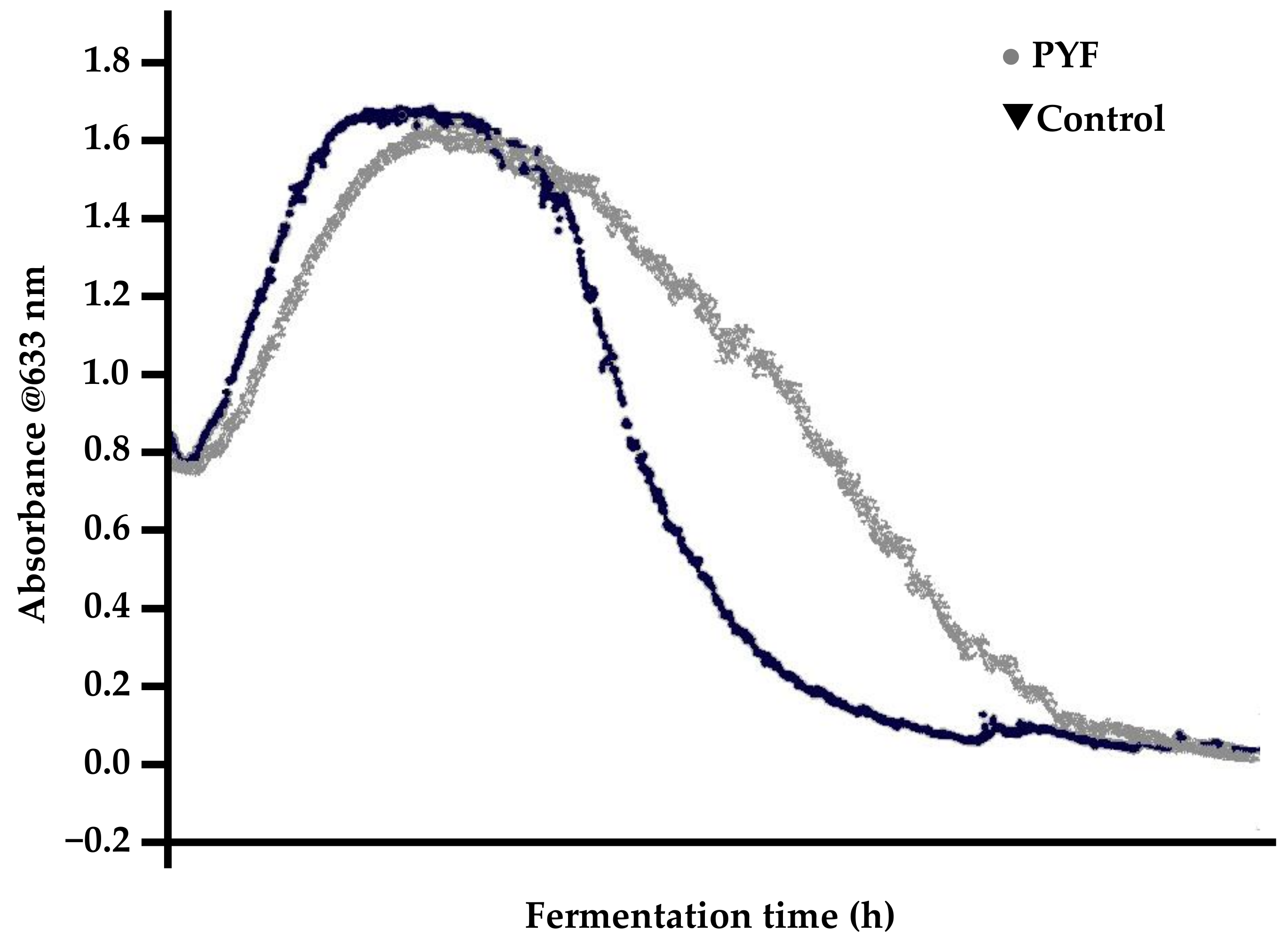 Fermentation | Free Full-Text | Yeast Flocculation
