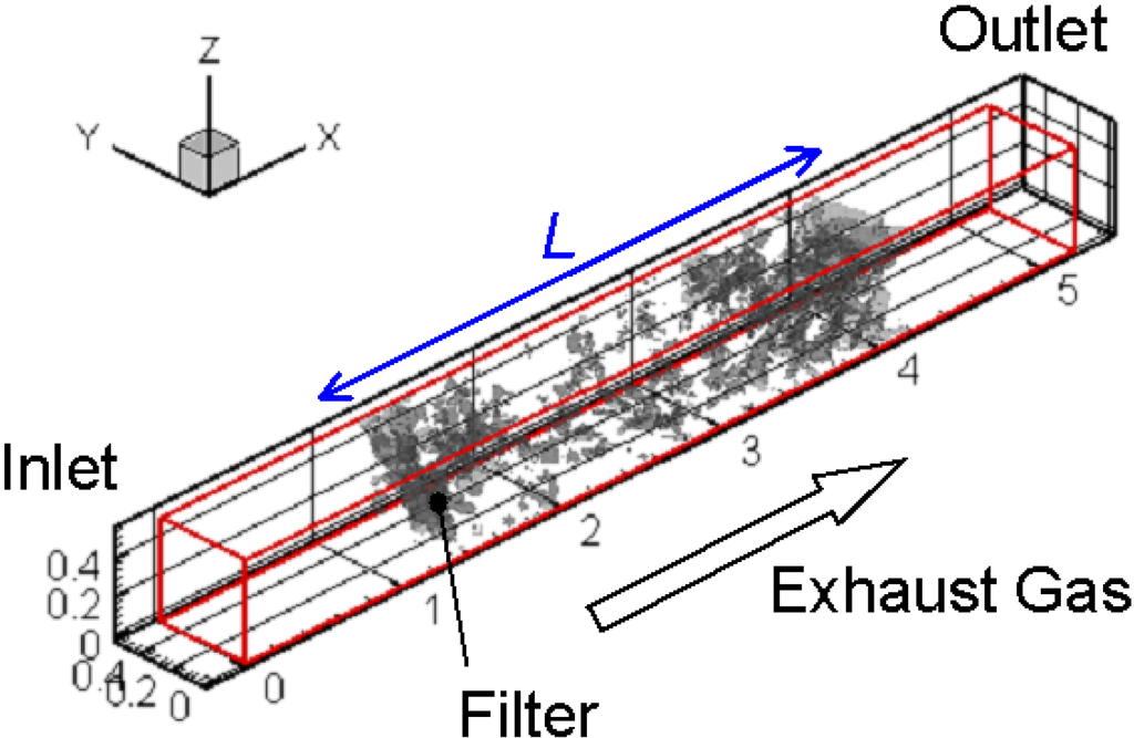 Silicon Carbide Fibers : Fibers free full text diesel exhaust after treatment