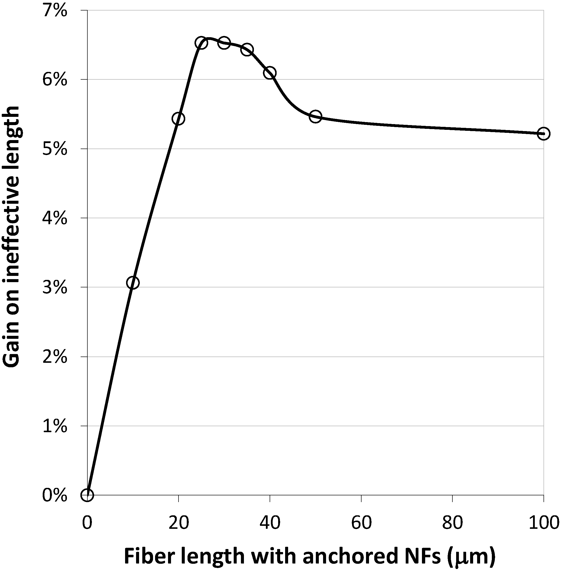 Fibers | Free Full-Text | Improvement by Nanofibers of Load Transfer