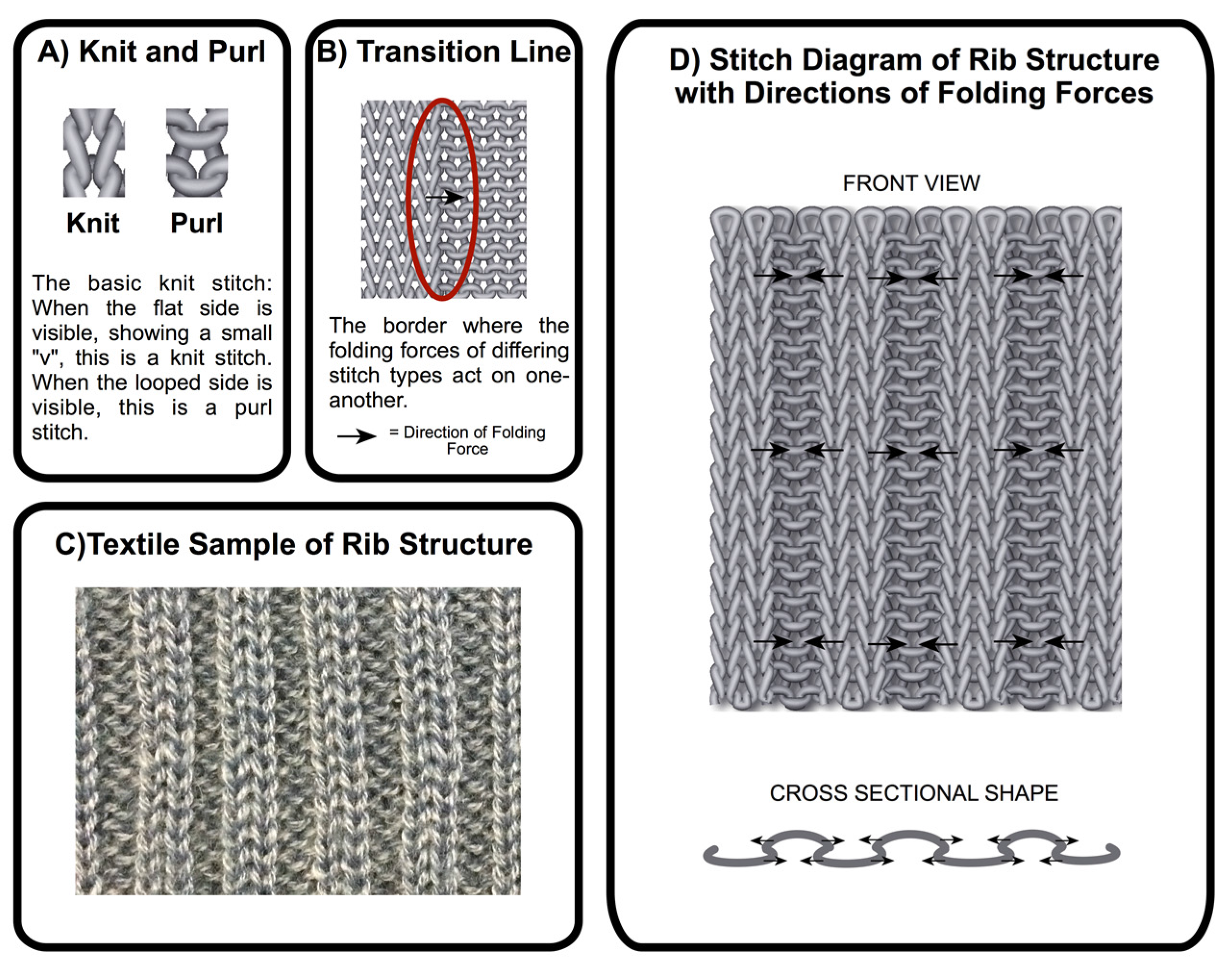 Knit Vs Purl Diagram