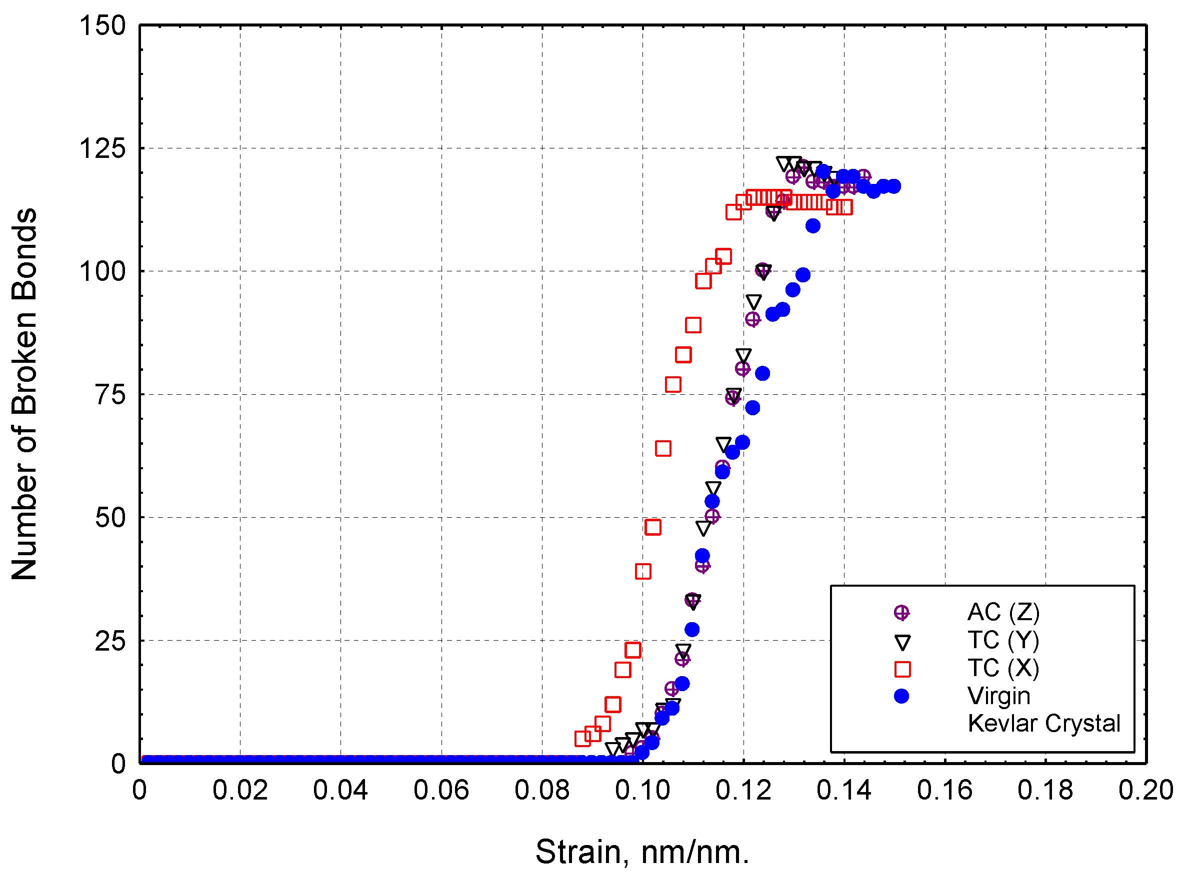 breakdown of kevlar