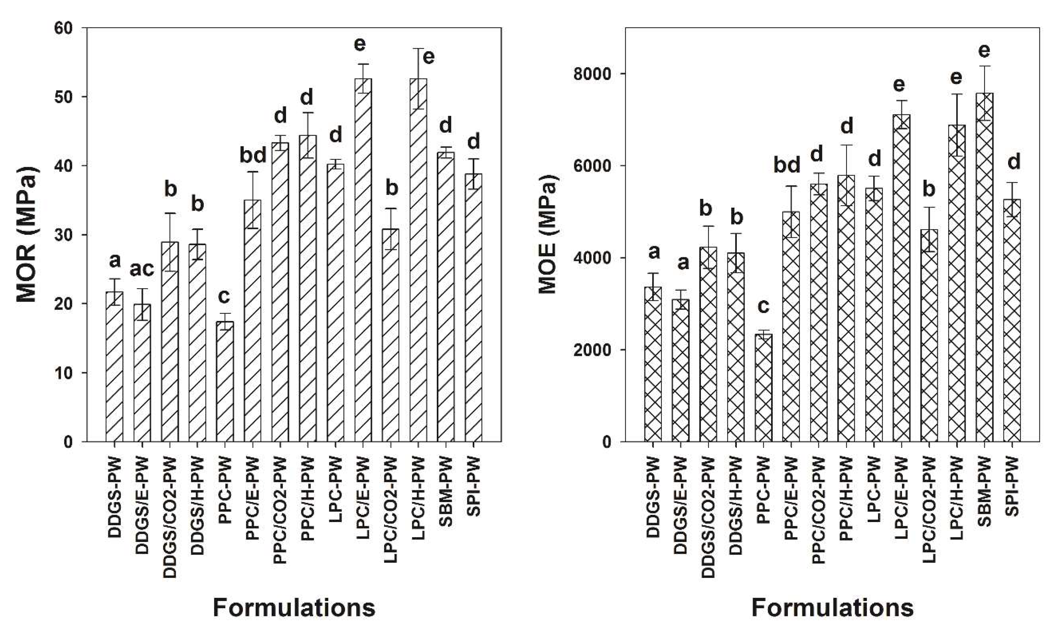 Fibers | Free Full-Text | Various Extraction Methods Influence the