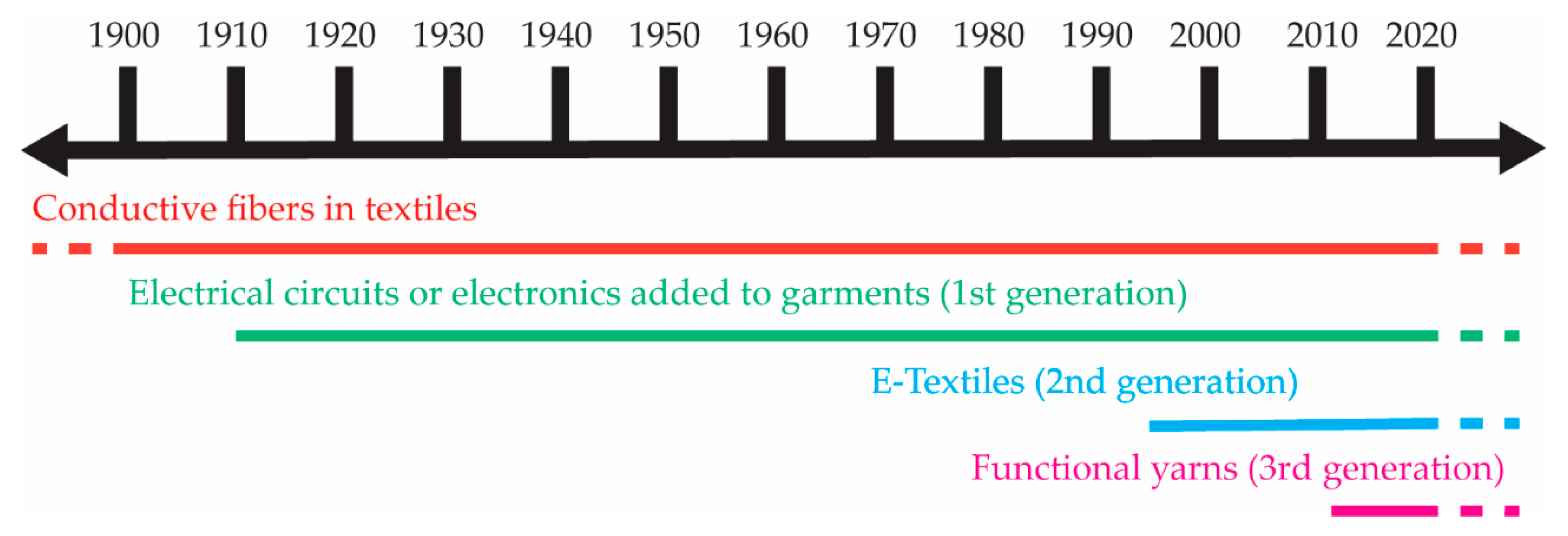 Fibers   Free Full-Text   A Historical Review of the Development of