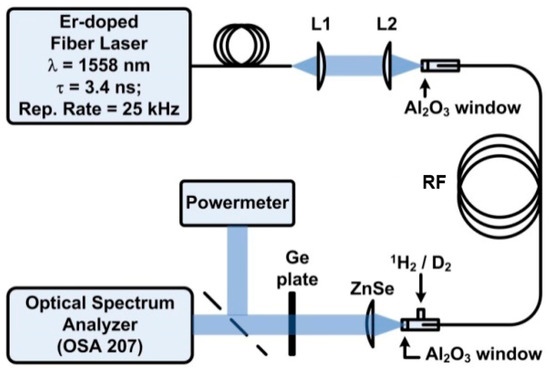 Fibers | Special Issue : Hollow core optical fibers
