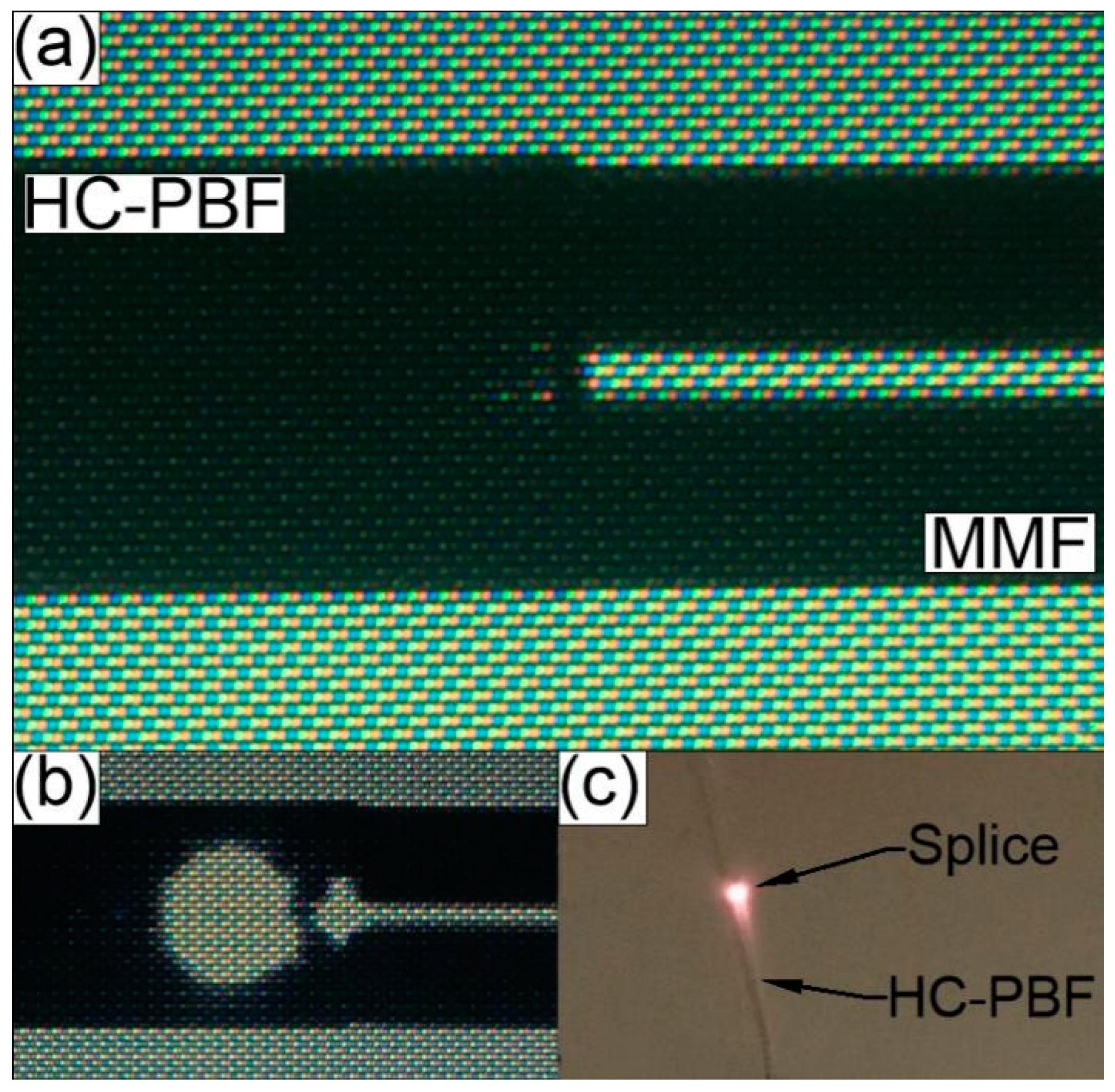 Fibers   Free Full-Text   Combining Hollow Core Photonic