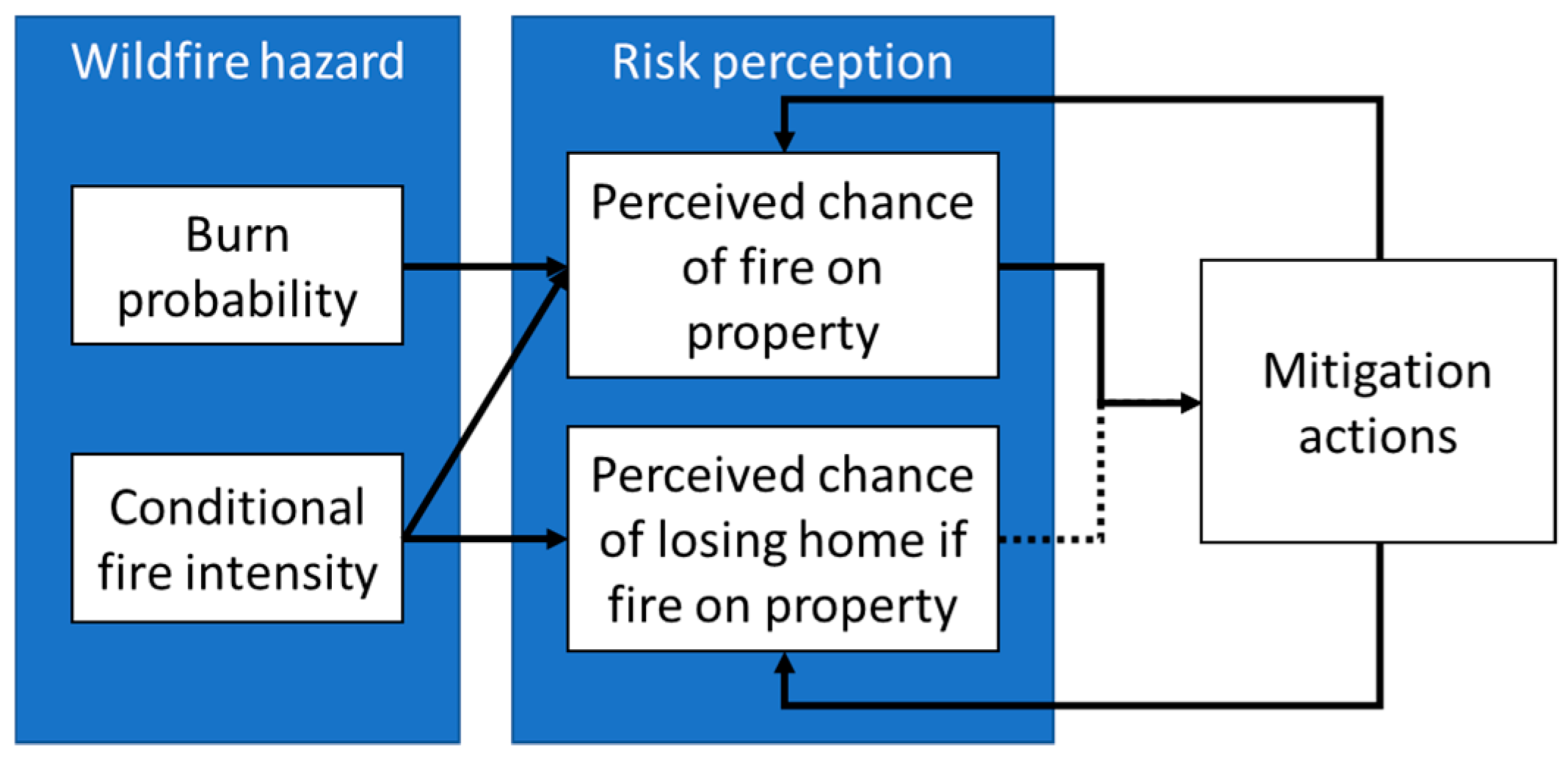 Fire | Free Full-Text | Interactions between Resident Risk