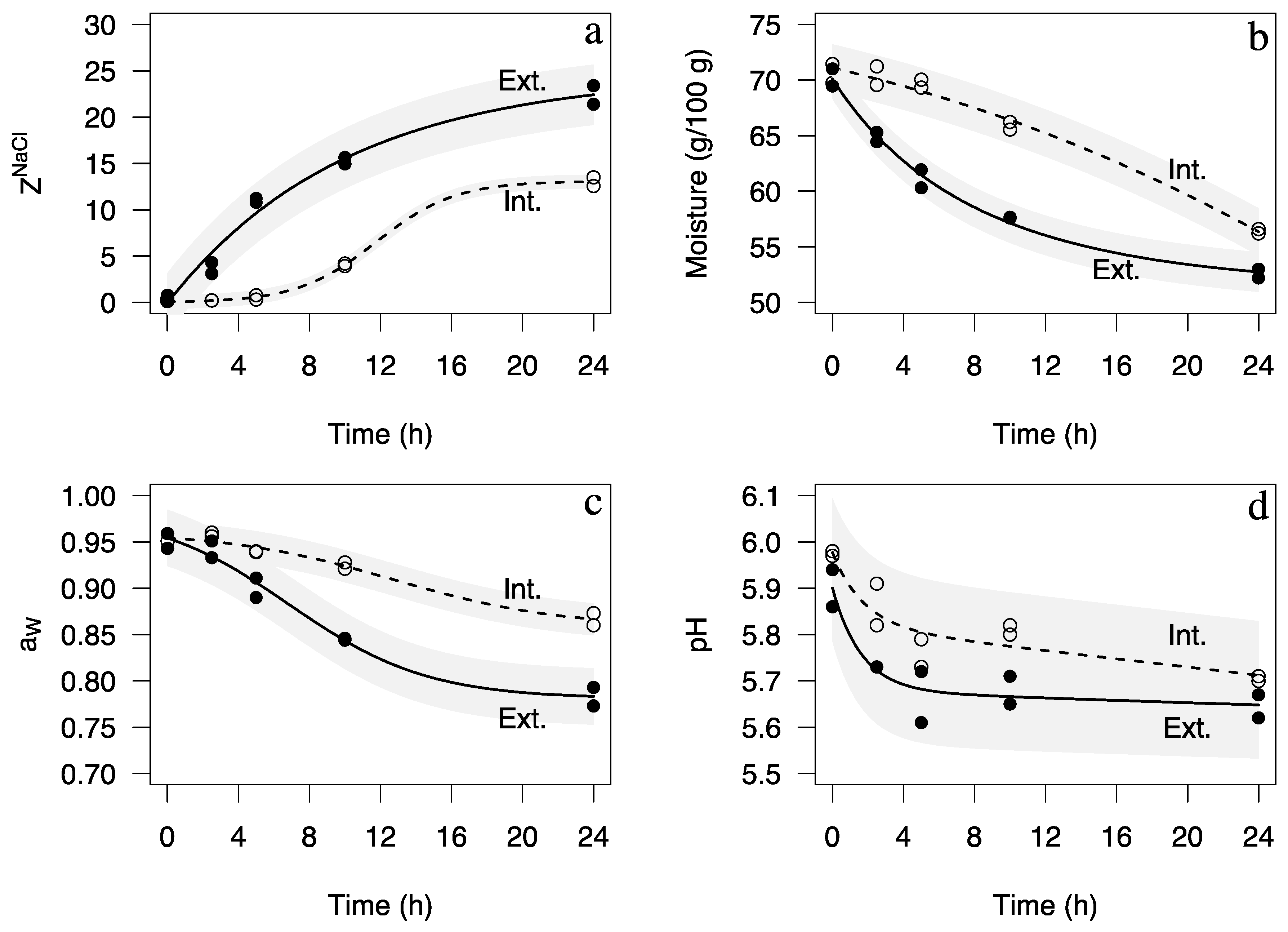 Fishes free full text optimization of processing conditions of no pooptronica