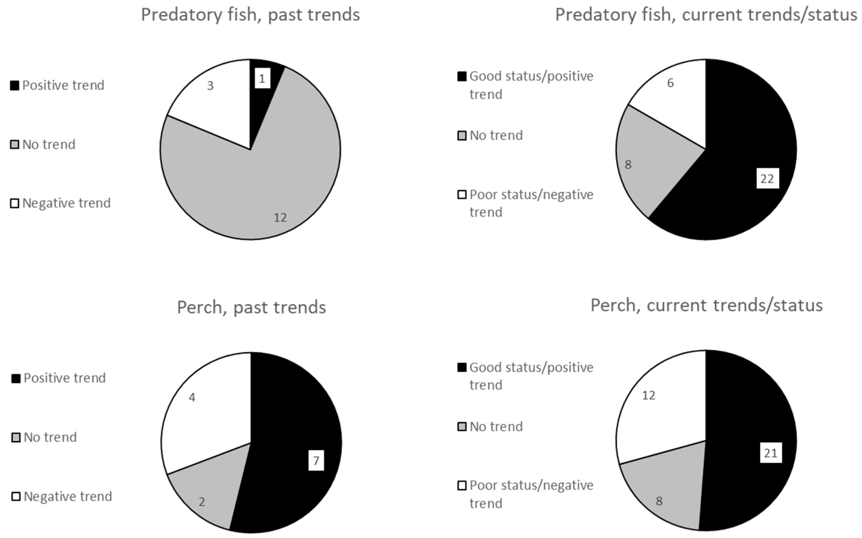 Fishes | Free Full-Text | Past and Current Trends of Coastal