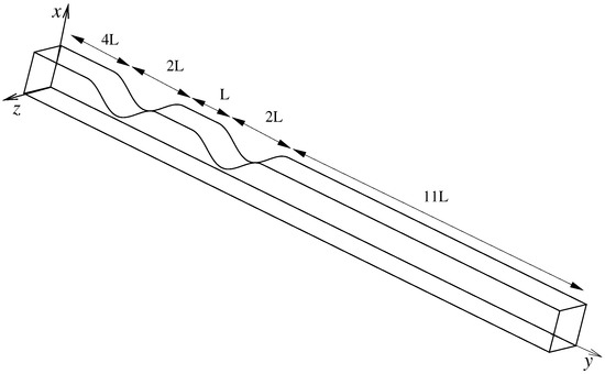 Large Eddy Simulation of Pulsatile Flow through a Channel with Double Constriction
