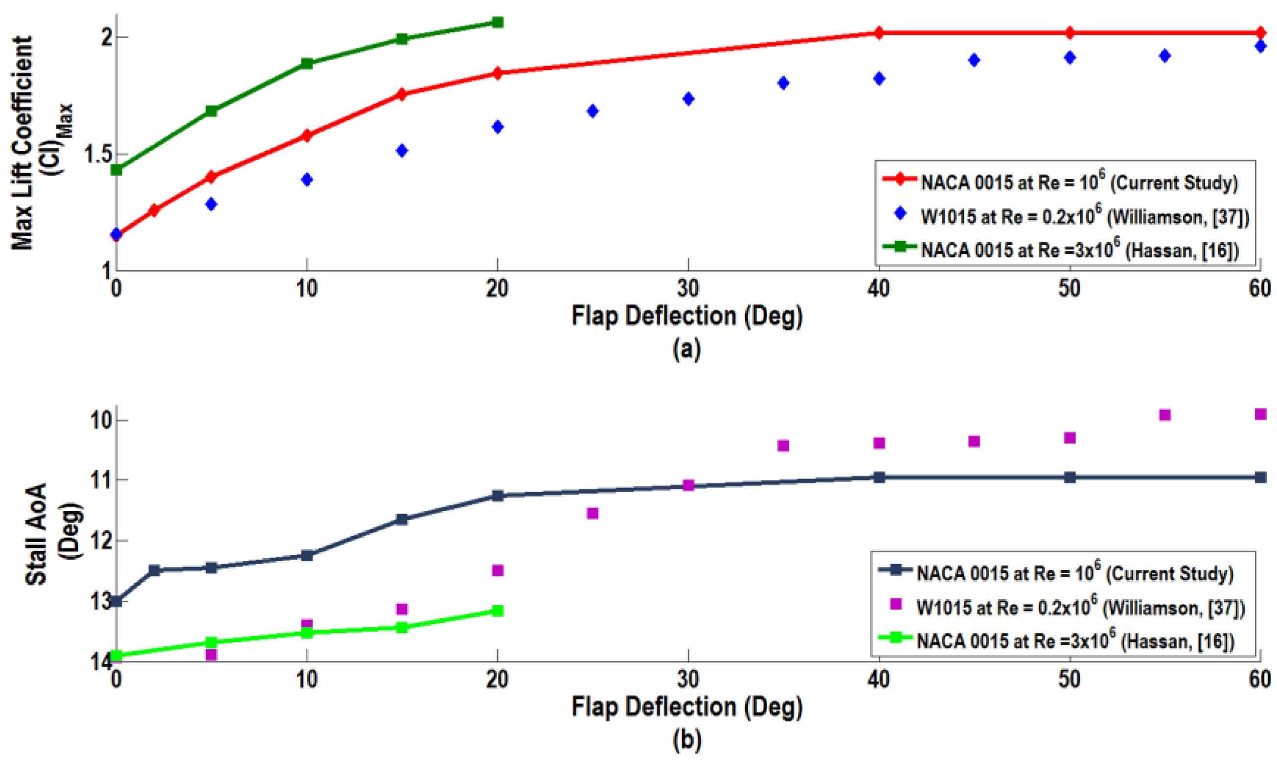 fluids  full text rans simulations  aerodynamic performance  naca  flapped airfoil