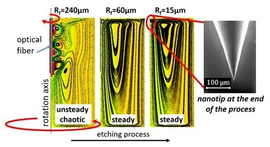 On the CFD Analysis of a Stratified Taylor-Couette System Dedicated to the Fabrication of Nanosensors