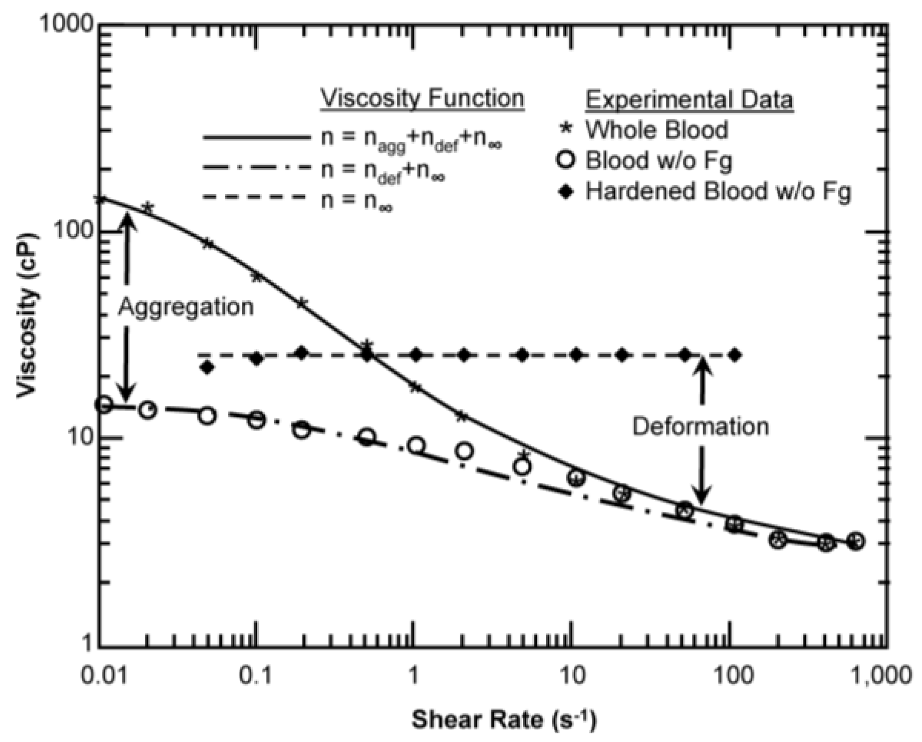 measuring viscosity essay Summary variants of centrifugal pumps, employing a special test stand  designed and built  the influence of viscosity-changes on the head, discharge  and.