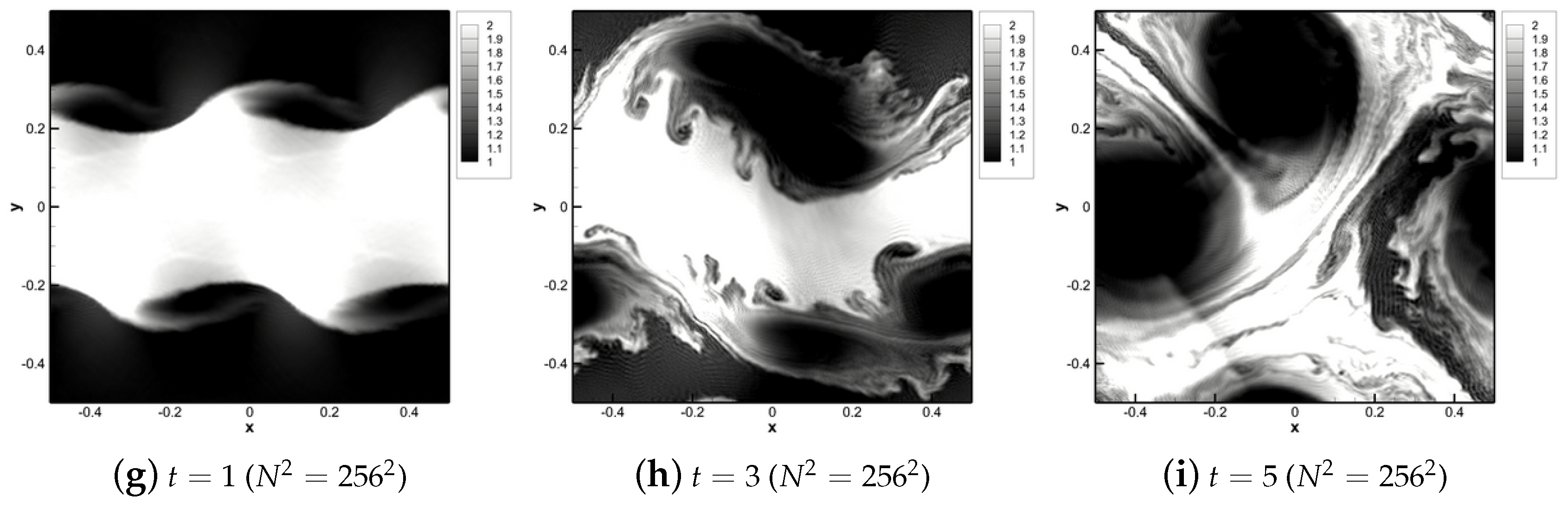 Fluids Free Full Text Resolution And Energy Dissipation Characteristics Of Implicit Les And Explicit Filtering Models For Compressible Turbulence Html