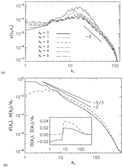 Anisotropic Wave Turbulence for Reduced Hydrodynamics with Rotationally Constrained Slow Inertial Waves