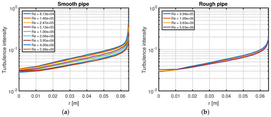 Turbulence Intensity and the Friction Factor for Smooth- and Rough-Wall Pipe Flow