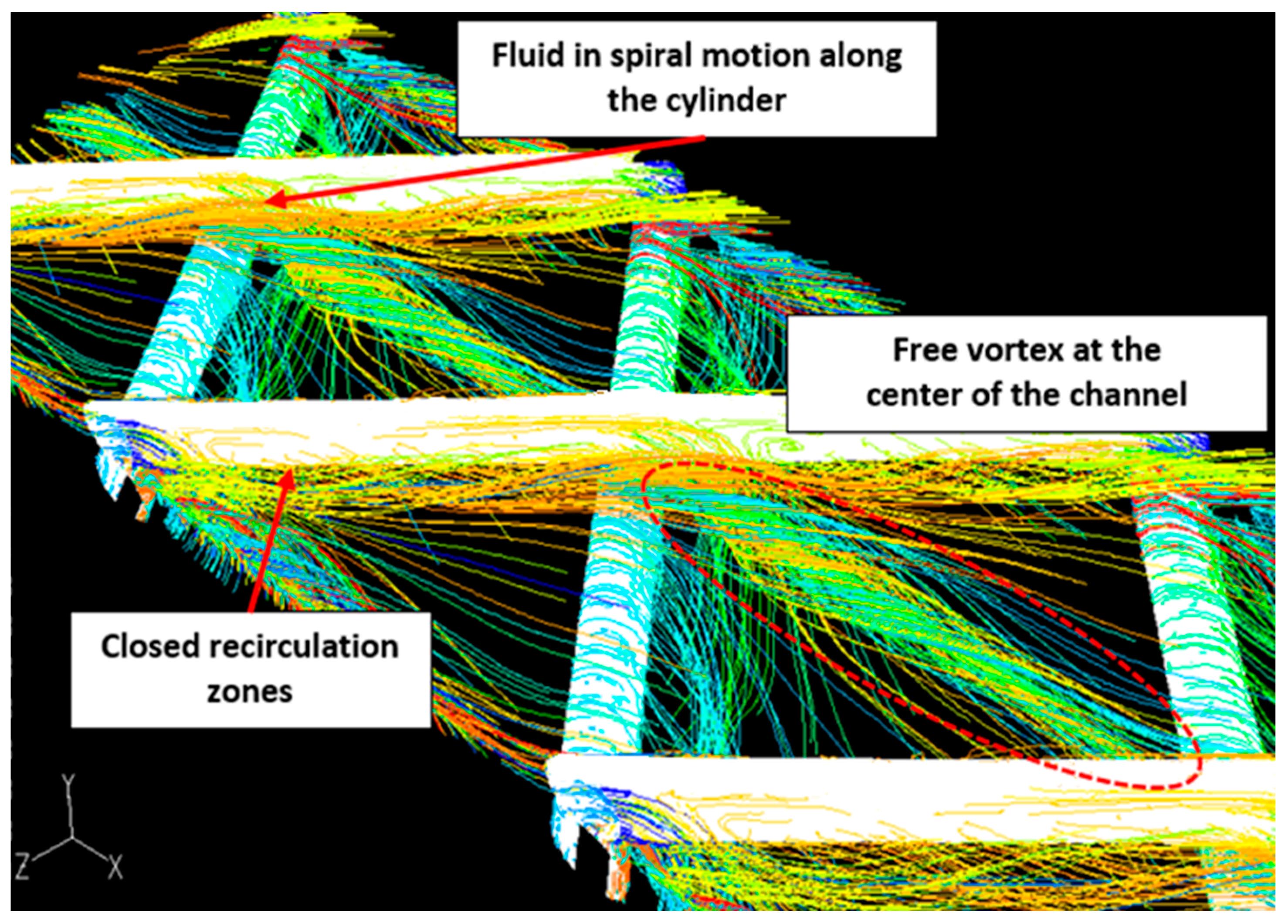 Fluids   Free Full-Text   Fluid Dynamics and Mass Transfer