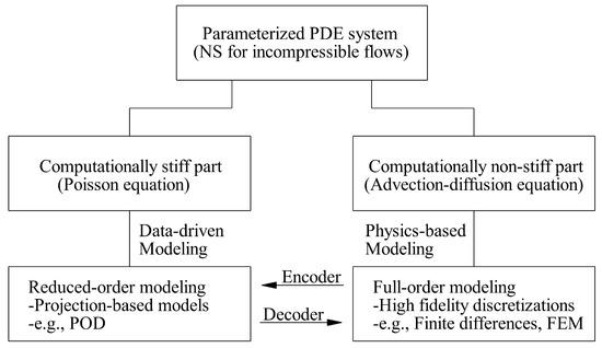 Fluids | Free Full-Text | A Hybrid Analytics Paradigm Combining