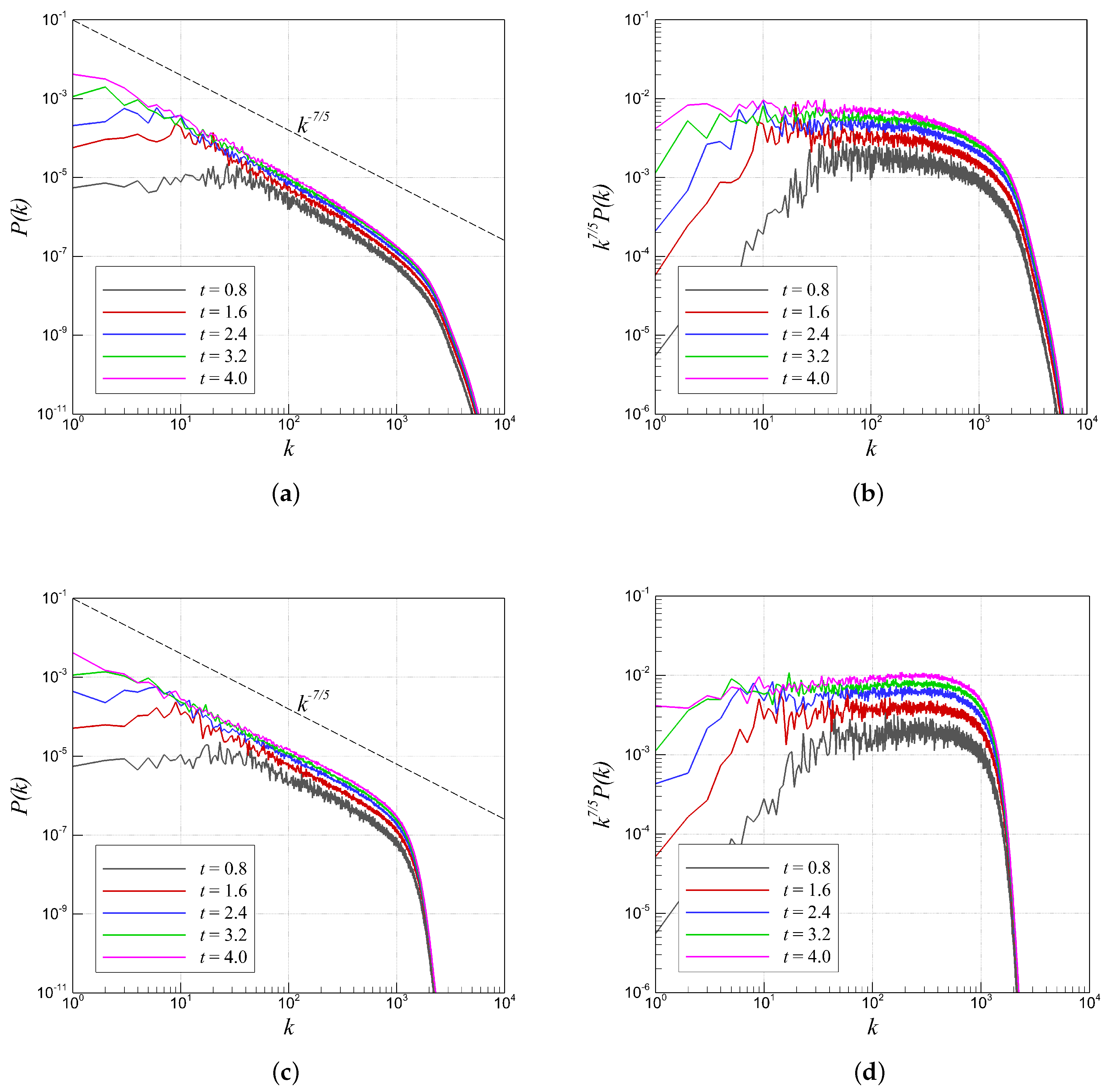 Instability in models connected with fluid flows 2