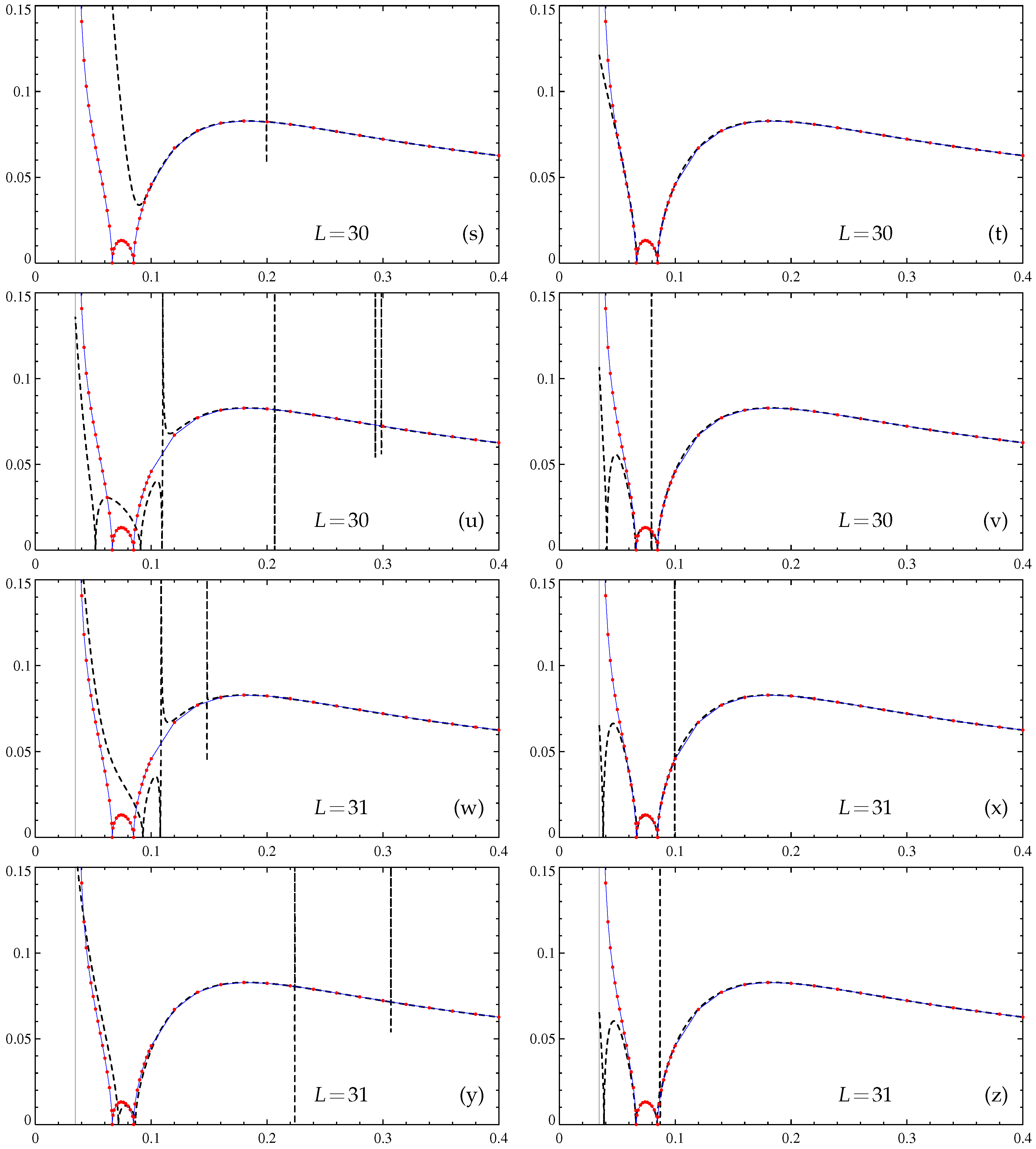 Fluids | Free Full-Text | Computation of Kinematic and Magnetic α