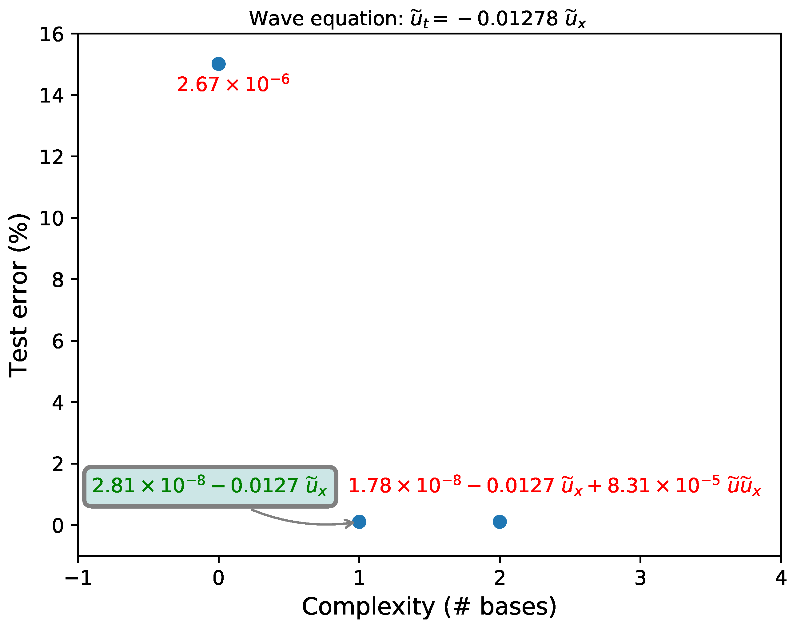 Fluids | Free Full-Text | Equation Discovery Using Fast Function