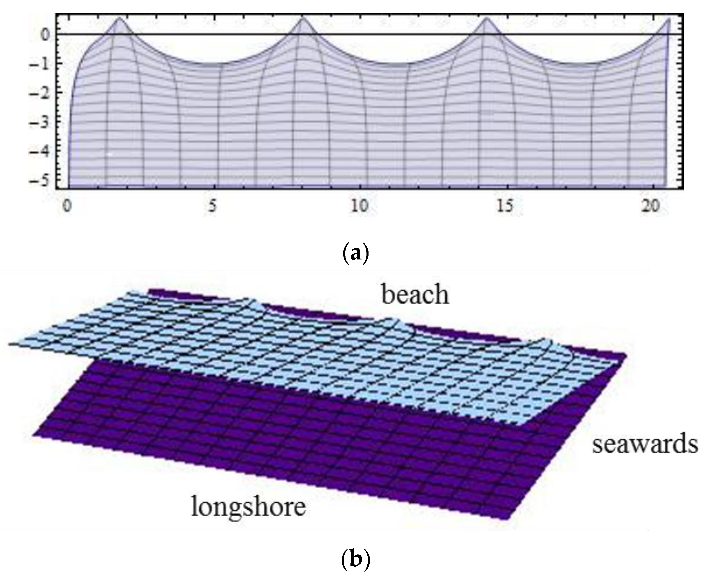 Fluids | Free Full-Text | Geophysical Equatorial Edge Wave with