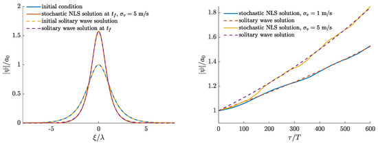 Fluids | Special Issue : Nonlinear Wave Hydrodynamics