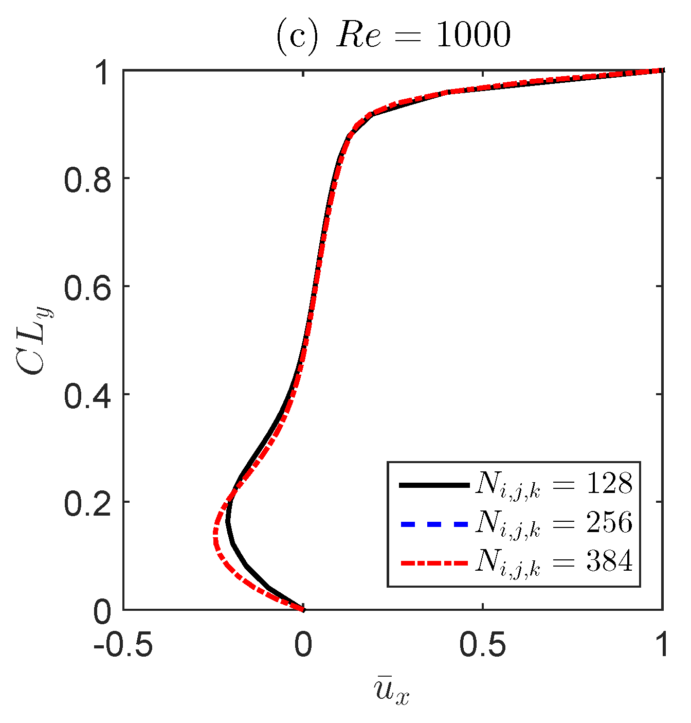 Fluids   Free Full-Text   Application of a Projection Method