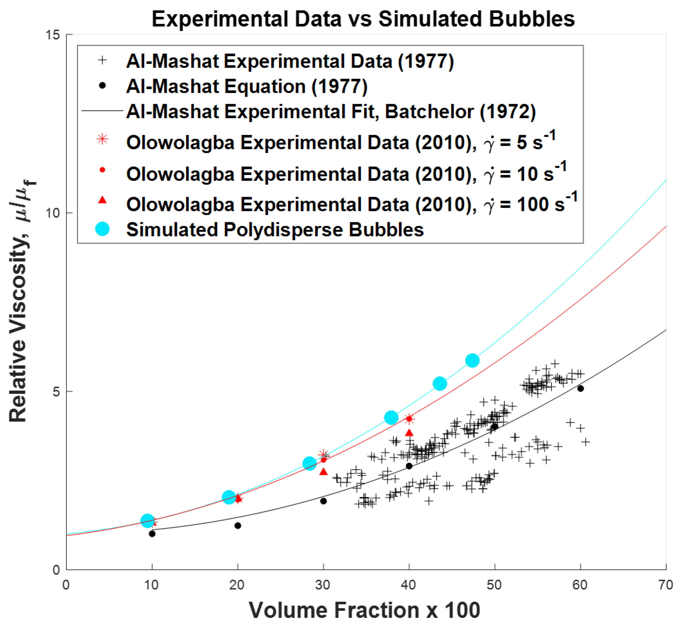 Fluids   Free Full-Text   The Influence of Bubbles on Foamed