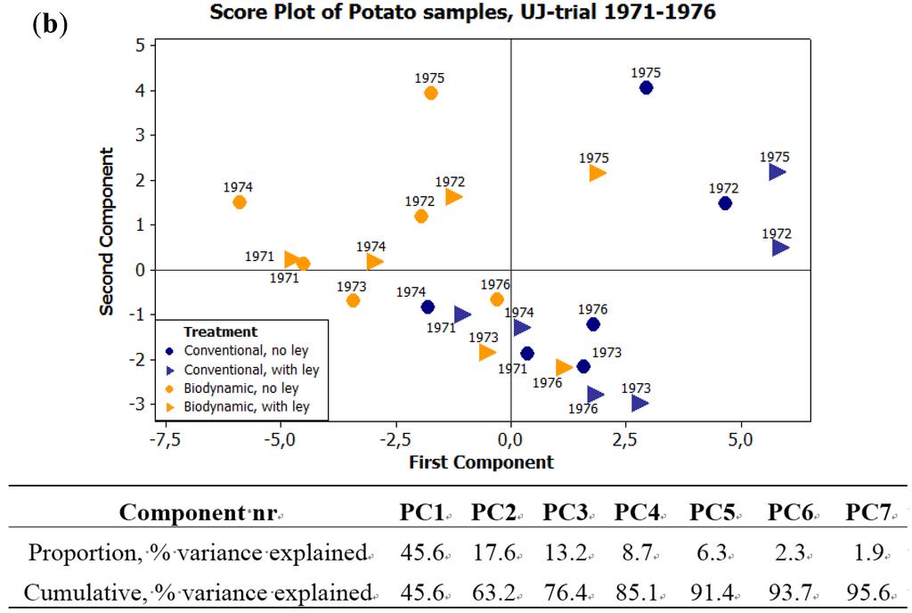 Osmosis experiment solanum tuberosum (potato essay