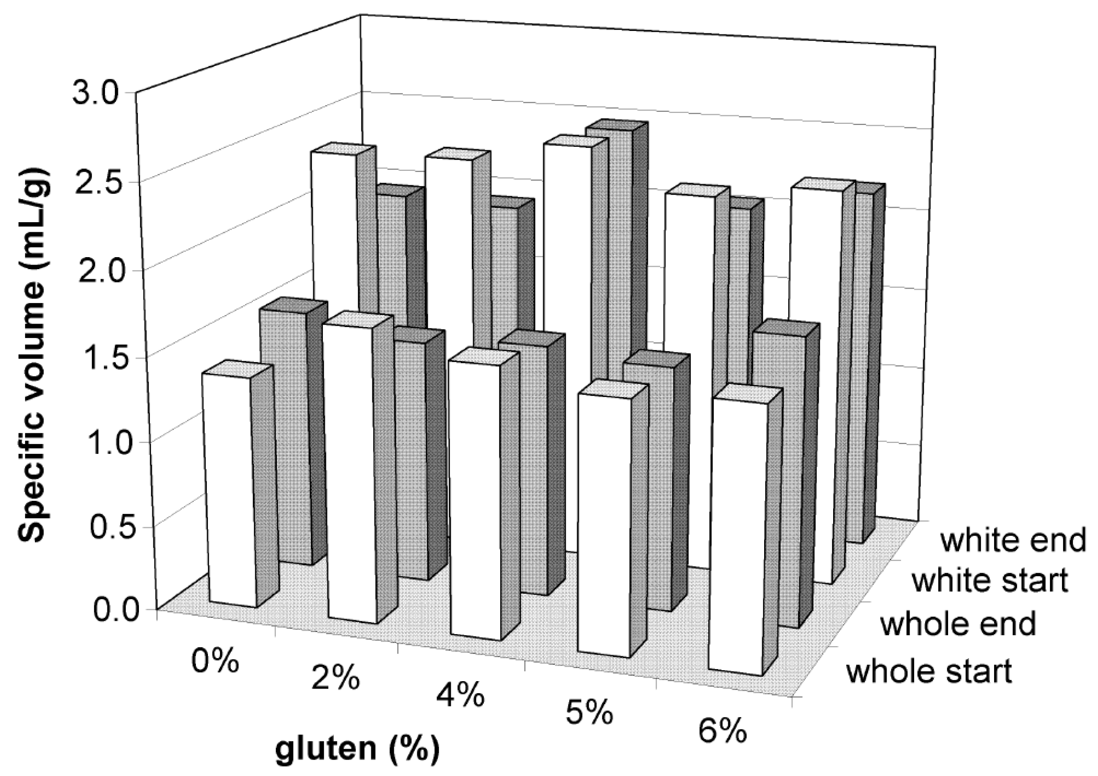 Foods | Free Full-Text | Addition of Vital Wheat Gluten to