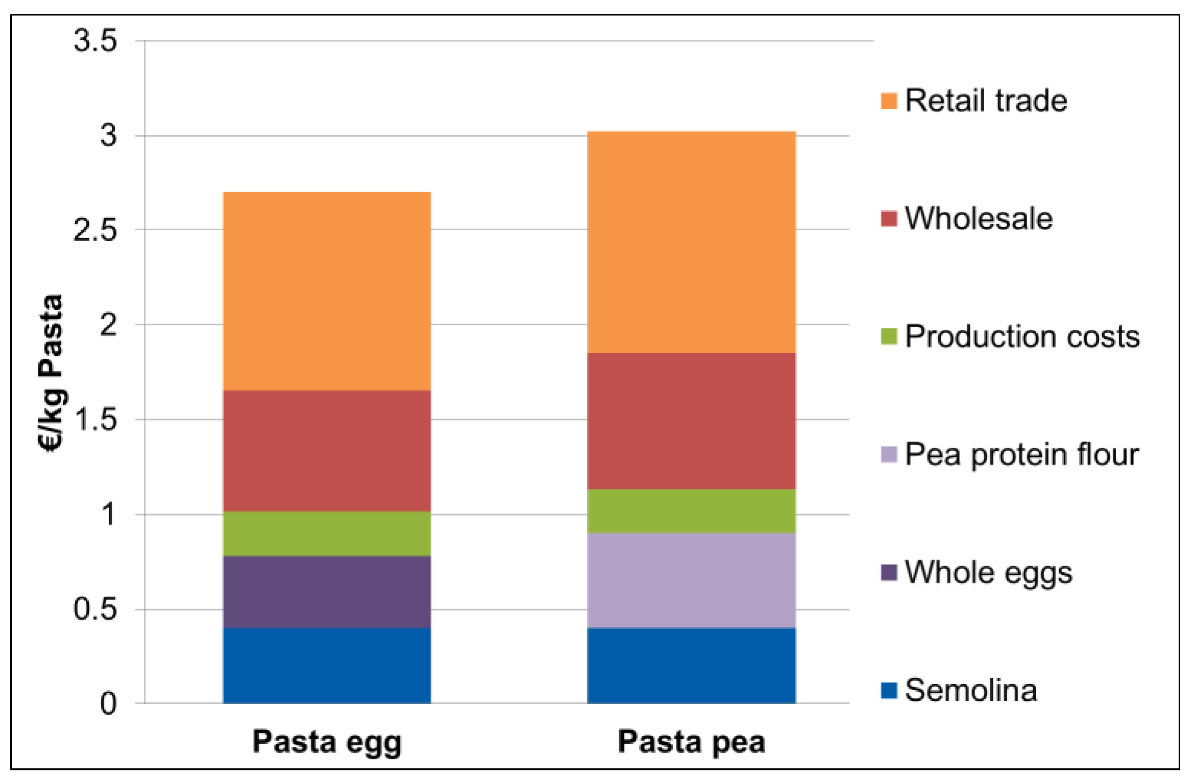 Foods   Free Full-Text   A Comparison of Carbon Footprint