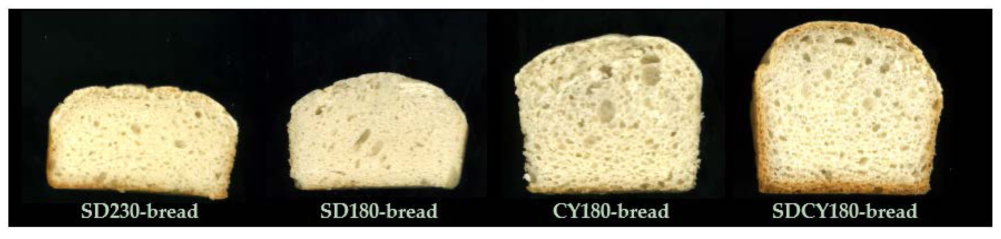 Foods | Free Full-Text | Gluten-Free Bread: Influence of