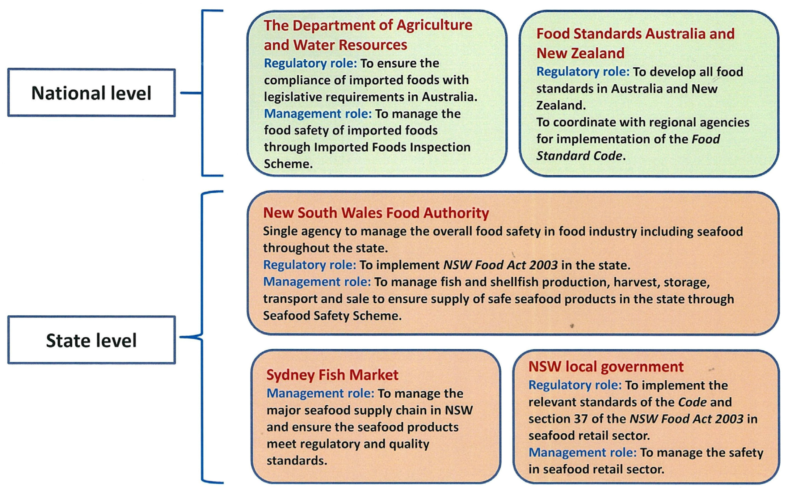 Food Safety License Nsw