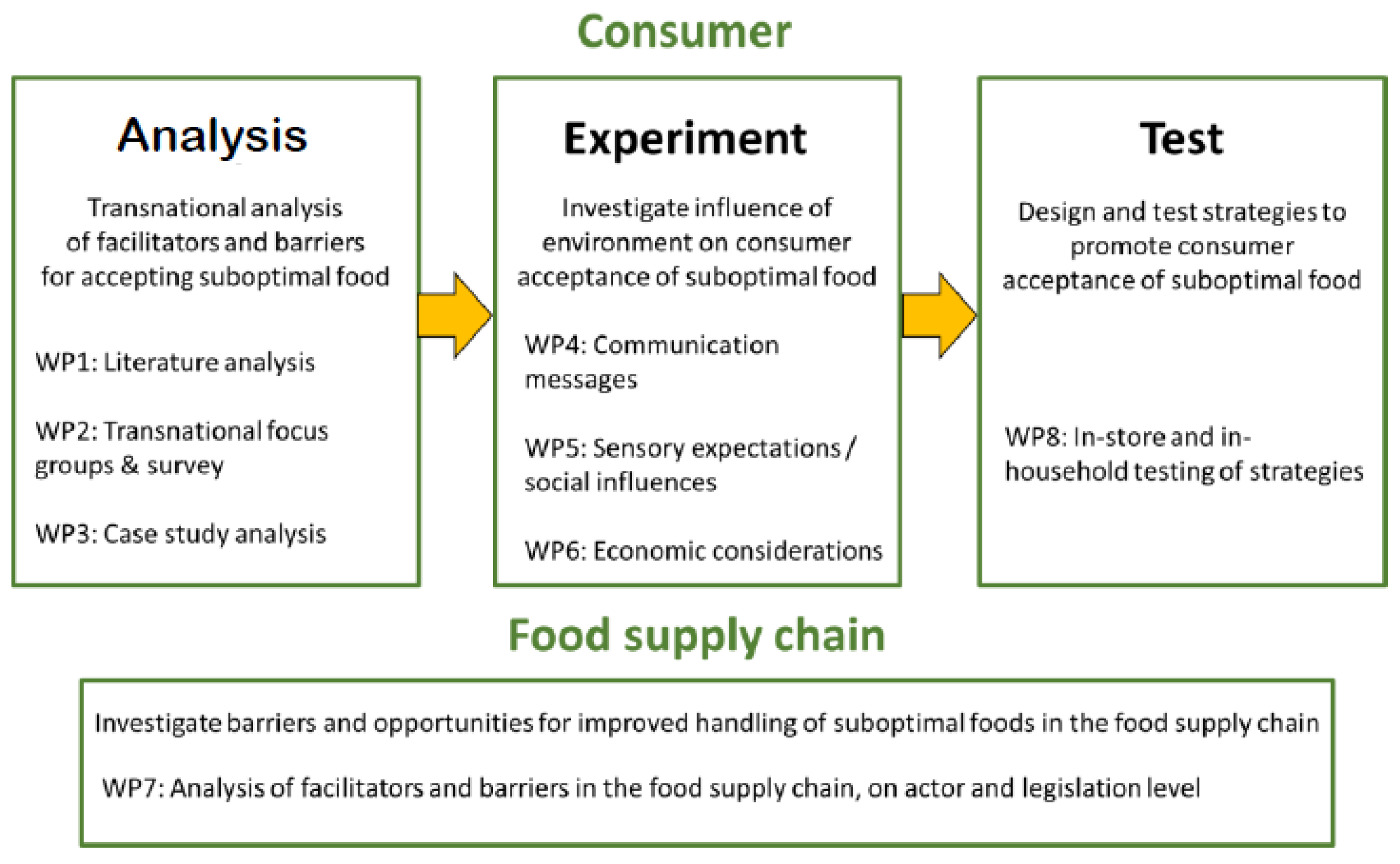 understanding conditions for sustainable supply chain What is supply chain management is the active management of supply chain activities to maximize customer value and achieve a sustainable competitive advantage.