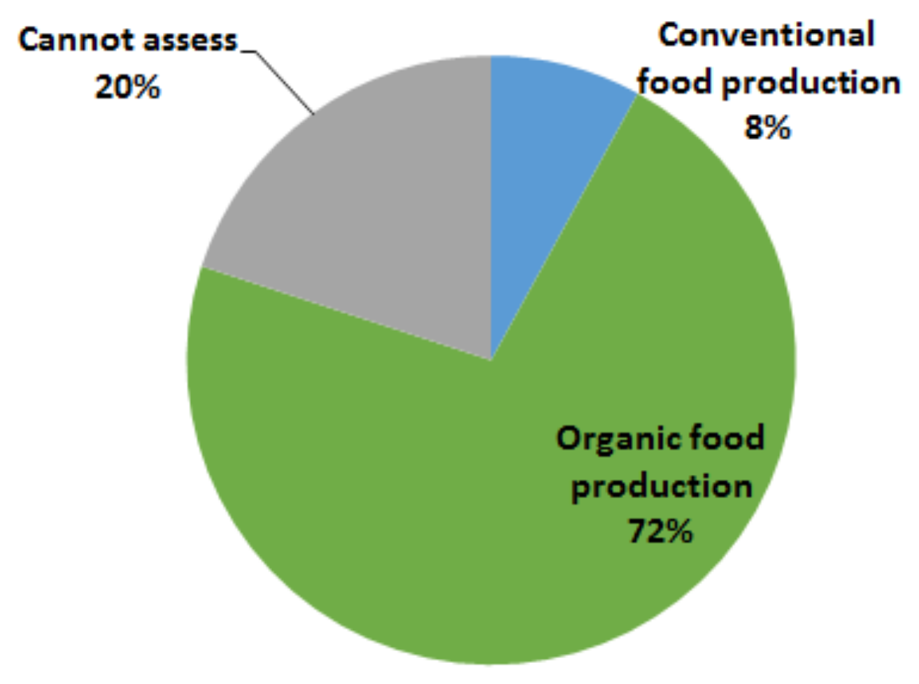 conventional and organic food products essay Organic food vs conventional food advocates of organic foods  i've heard organic milk is a better option than commercial milk products.