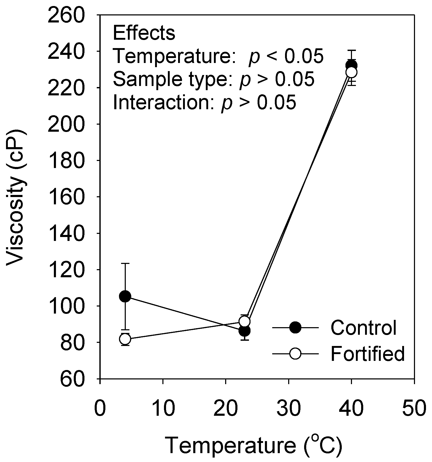Foods | Free Full-Text | Effect of Multiple Micronutrient