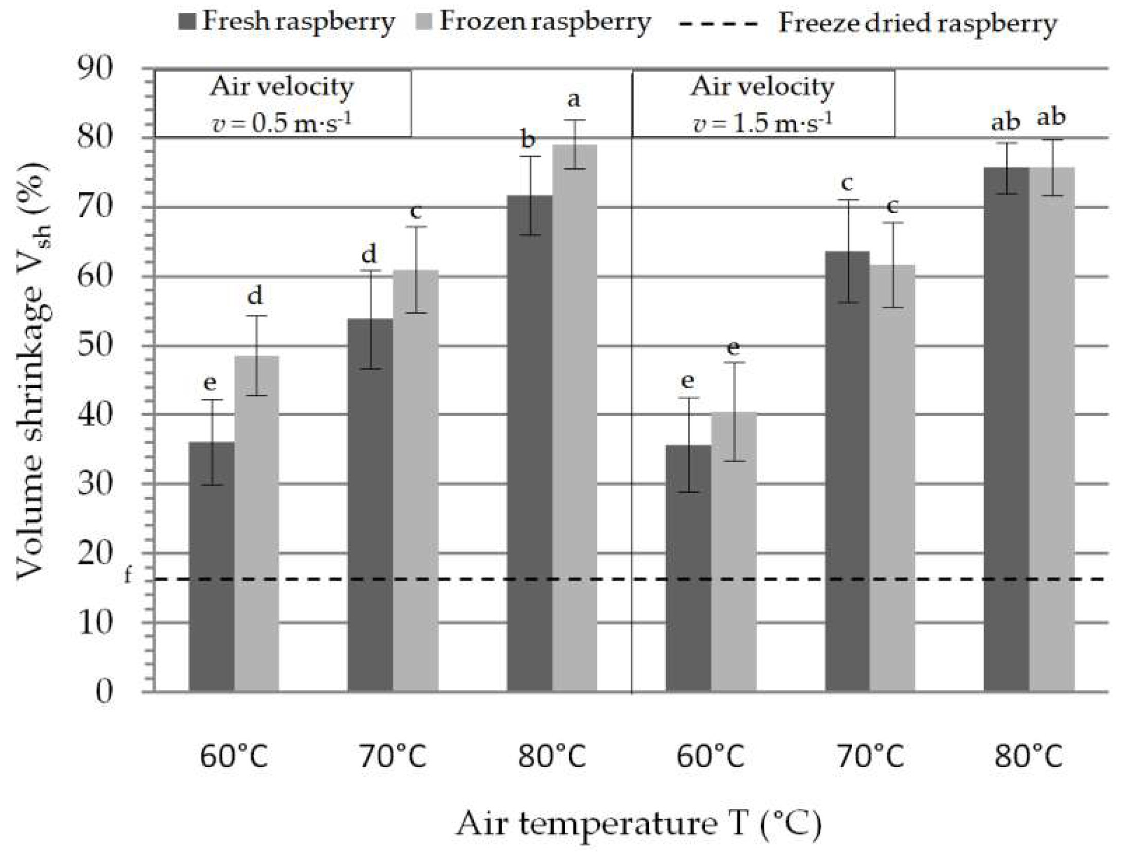 Foods   Free Full-Text   Convective Drying of Fresh and Frozen
